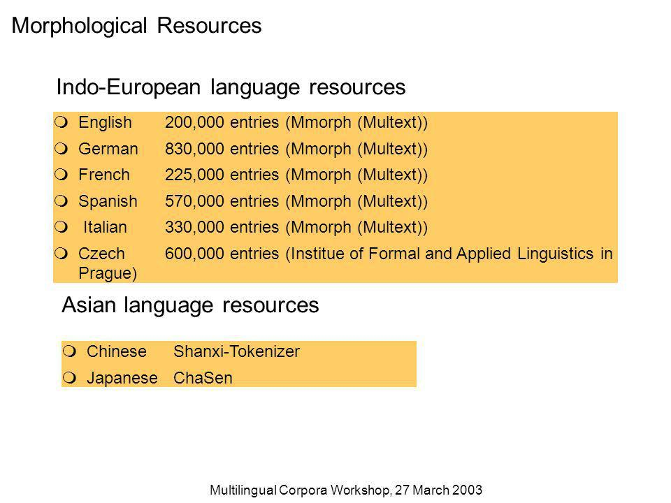 Multilingual Corpora Workshop, 27 March 2003 Morphological Resources English200,000 entries (Mmorph (Multext)) German830,000 entries (Mmorph (Multext)) French225,000 entries (Mmorph (Multext)) Spanish570,000 entries (Mmorph (Multext)) Italian330,000 entries (Mmorph (Multext)) Czech600,000 entries (Institue of Formal and Applied Linguistics in Prague) ChineseShanxi-Tokenizer JapaneseChaSen Asian language resources Indo-European language resources