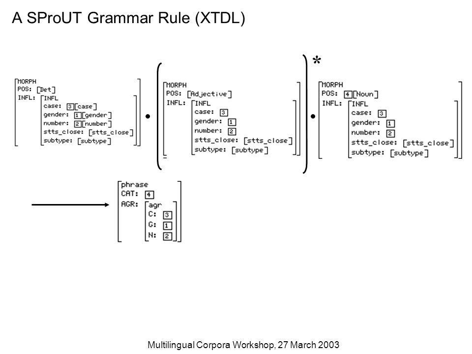 Multilingual Corpora Workshop, 27 March 2003 Unification Matched input structure Extended Rule Structure After Match Fully Unified Structure