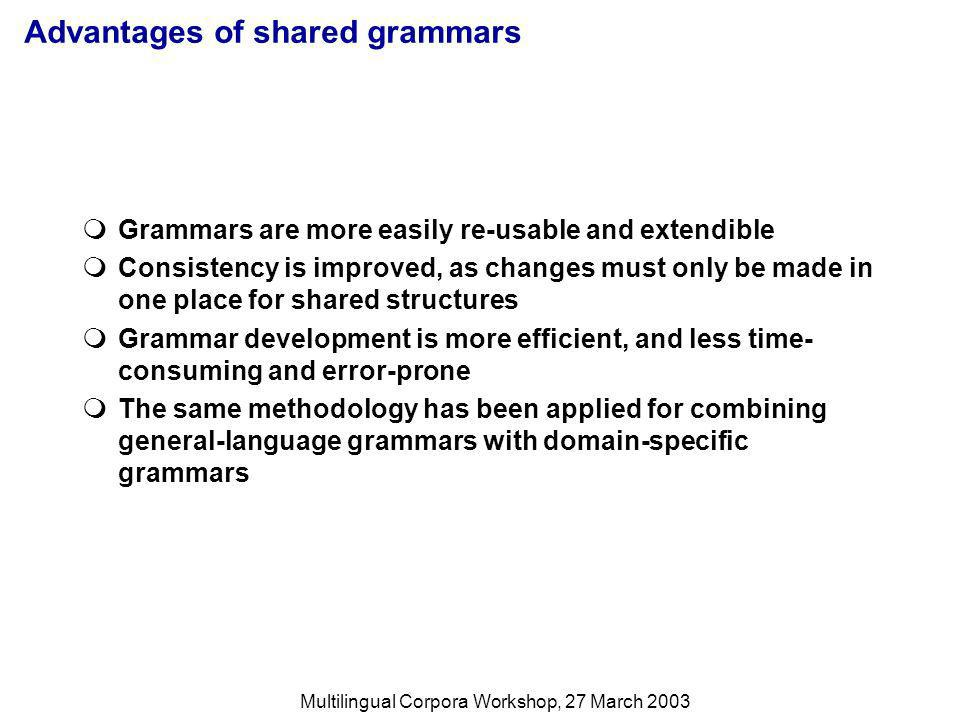 Multilingual Corpora Workshop, 27 March 2003 Advantages of shared grammars Grammars are more easily re-usable and extendible Consistency is improved, as changes must only be made in one place for shared structures Grammar development is more efficient, and less time- consuming and error-prone The same methodology has been applied for combining general-language grammars with domain-specific grammars