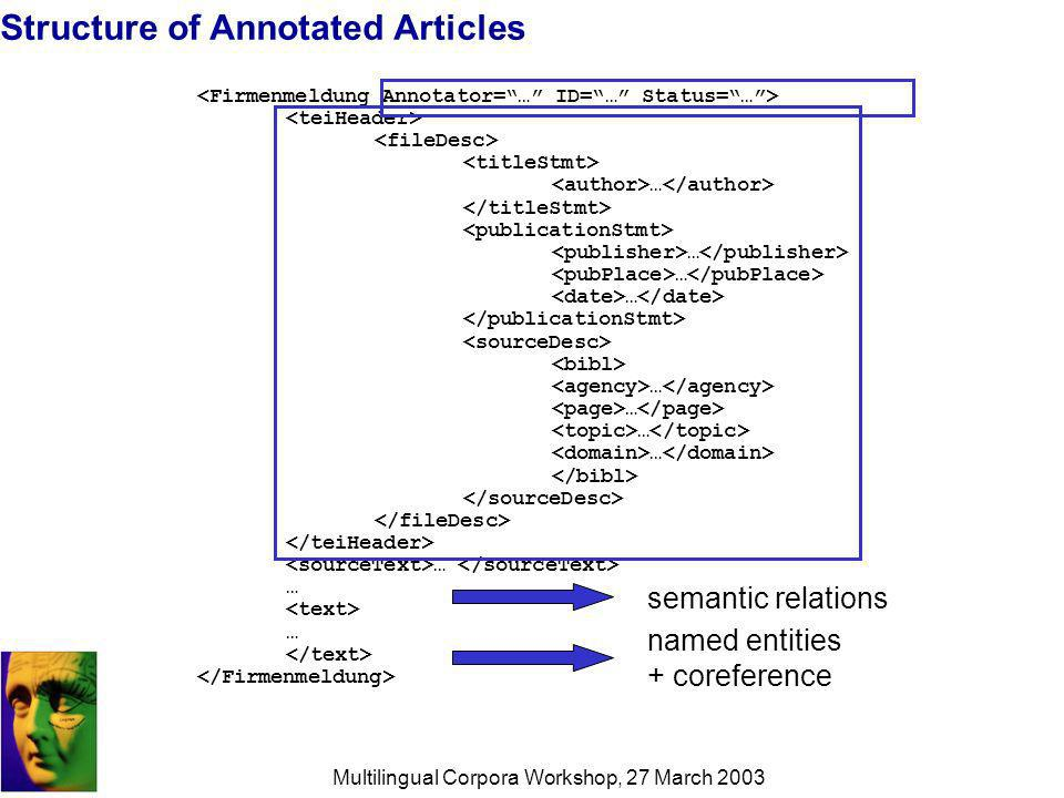 Multilingual Corpora Workshop, 27 March 2003 Structure of Annotated Articles … … … … … semantic relations named entities + coreference