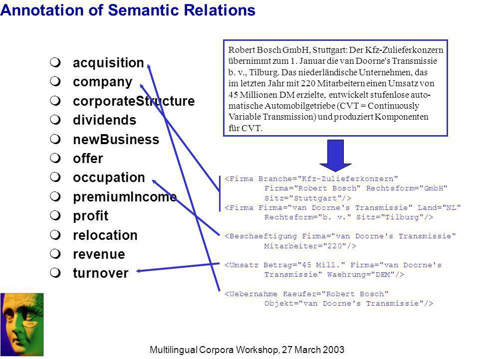 Multilingual Corpora Workshop, 27 March 2003 Annotation of Semantic Relations acquisition company corporateStructure dividends newBusiness offer occupation premiumIncome profit relocation revenue turnover Robert Bosch GmbH, Stuttgart: Der Kfz-Zulieferkonzern übernimmt zum 1.