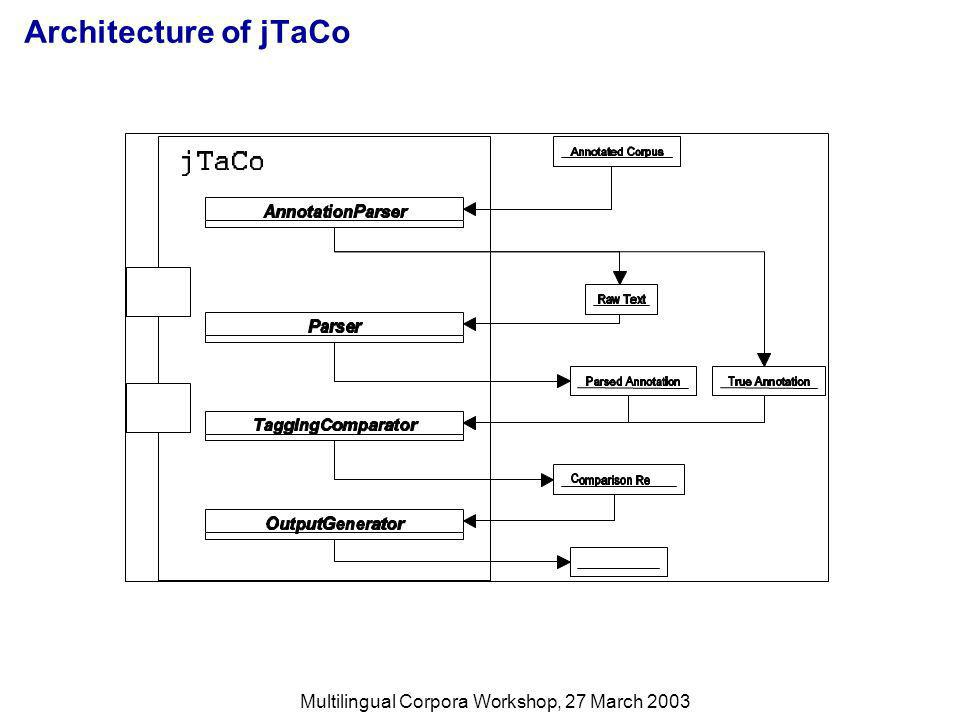Multilingual Corpora Workshop, 27 March 2003 Architecture of jTaCo