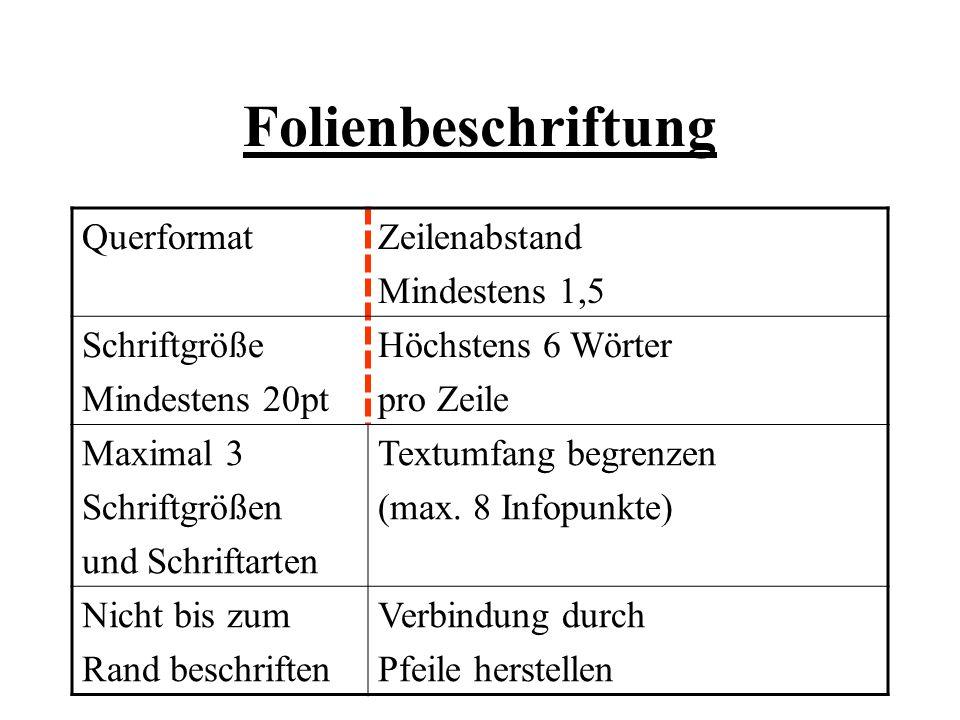 Folienbeschriftung QuerformatZeilenabstand Mindestens 1,5 Schriftgröße Mindestens 20pt Höchstens 6 Wörter pro Zeile Maximal 3 Schriftgrößen und Schrif