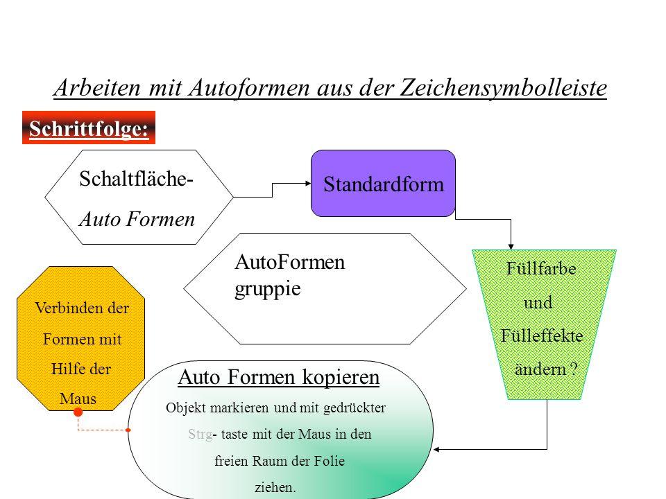Arbeiten mit Autoformen aus der Zeichensymbolleiste Schrittfolge: Schaltfläche- Auto Formen Standardform Füllfarbe und Fülleffekte ändern ? Auto Forme