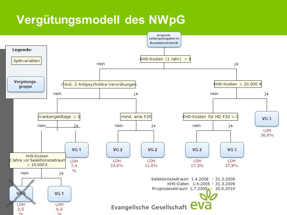 Vergütungsmodell des NWpG prognost. Leistungsausgaben im Bundesdurchschnitt janein VG 0 VG 1 VG 2 VG 3 janein ja neinja nein janeinja KHS-Kosten (1 Ja