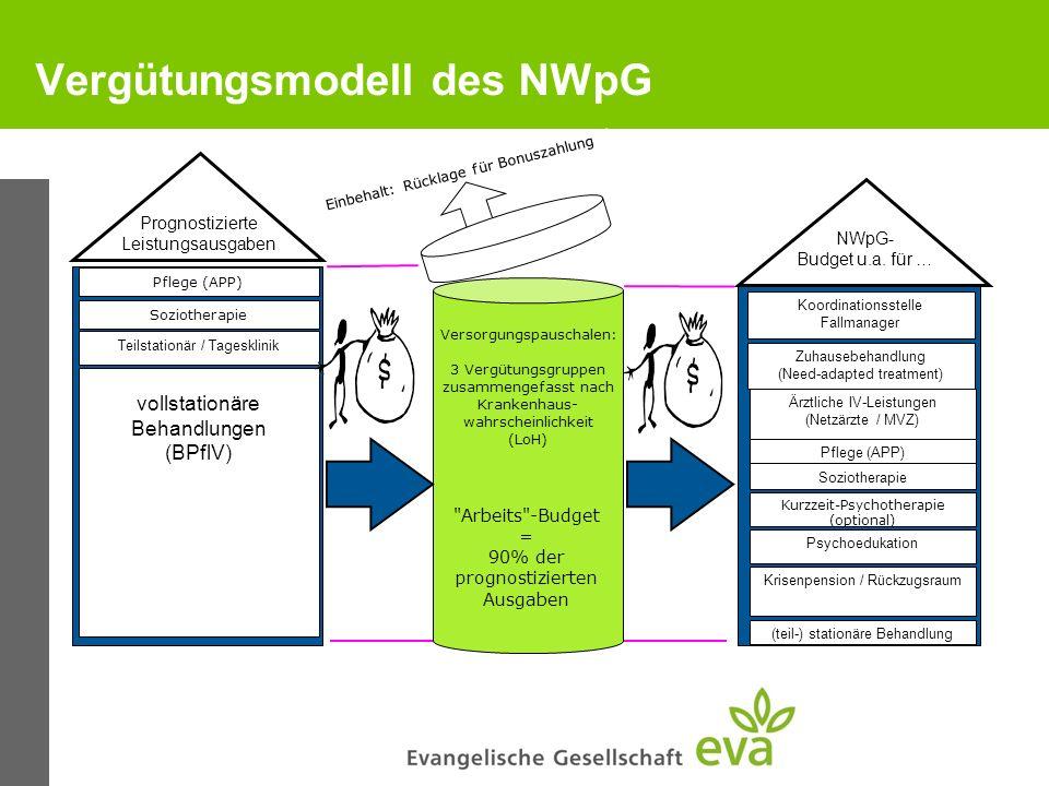 Vergütungsmodell des NWpG NWpG- Budget u.a. für … = 80% der prognostizierten Kosten Versorgungspauschalen: 3 Vergütungsgruppen zusammengefasst nach Kr