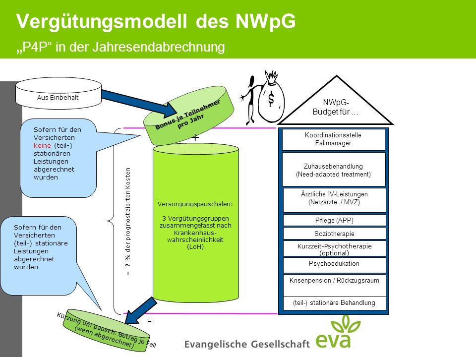 Vergütungsmodell des NWpG P4P in der Jahresendabrechnung Versorgungspauschalen: 3 Vergütungsgruppen zusammengefasst nach Krankenhaus- wahrscheinlichke