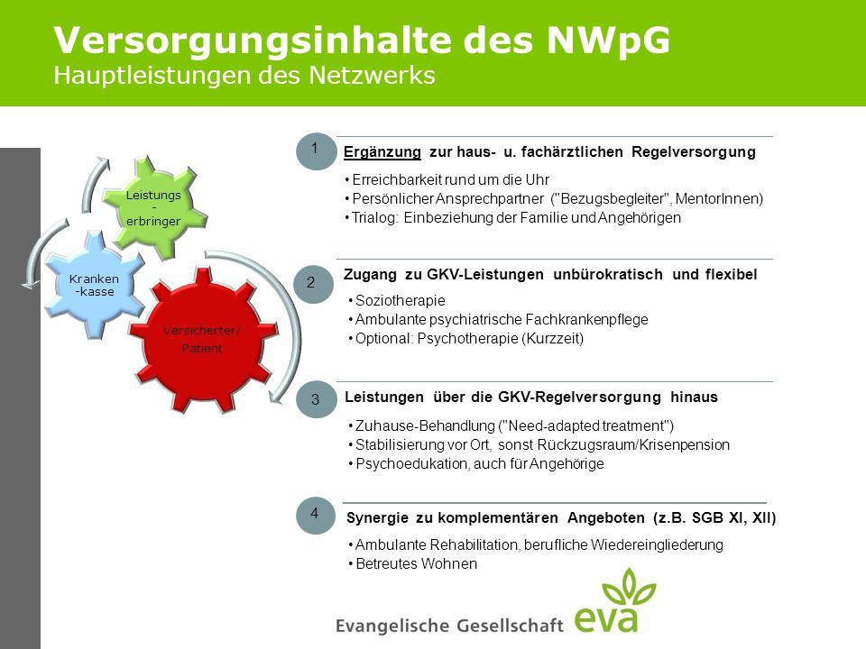 Versorgungsinhalte des NWpG Hauptleistungen des Netzwerks Versicherter/ Patient Kranken -kasse Leistungs - erbringer Ergänzung zur haus- u. fachärztli