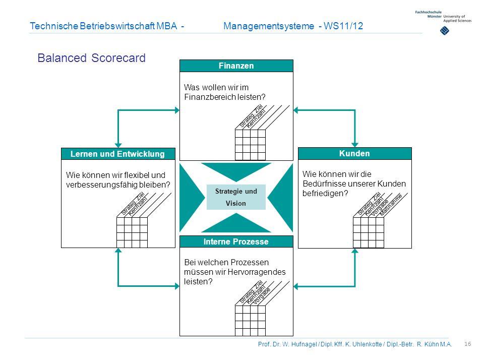 16 Prof. Dr. W. Hufnagel / Dipl. Kff. K. Uhlenkotte / Dipl.-Betr. R. Kühn M.A. Technische Betriebswirtschaft MBA - Managementsysteme - WS11/12 Balance
