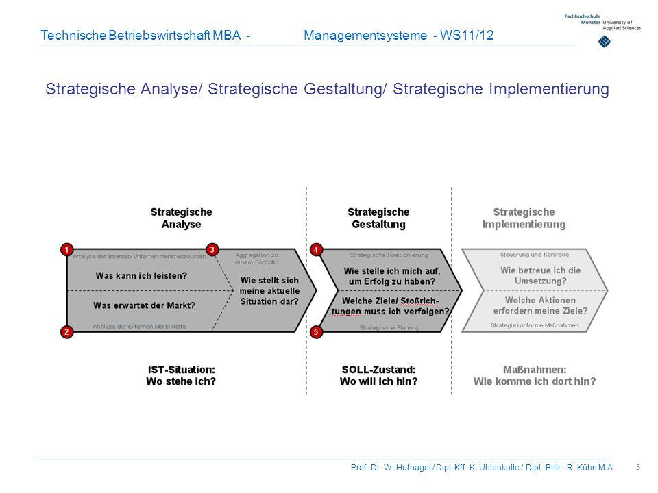 5 Prof. Dr. W. Hufnagel / Dipl. Kff. K. Uhlenkotte / Dipl.-Betr. R. Kühn M.A. Technische Betriebswirtschaft MBA - Managementsysteme - WS11/12 Strategi