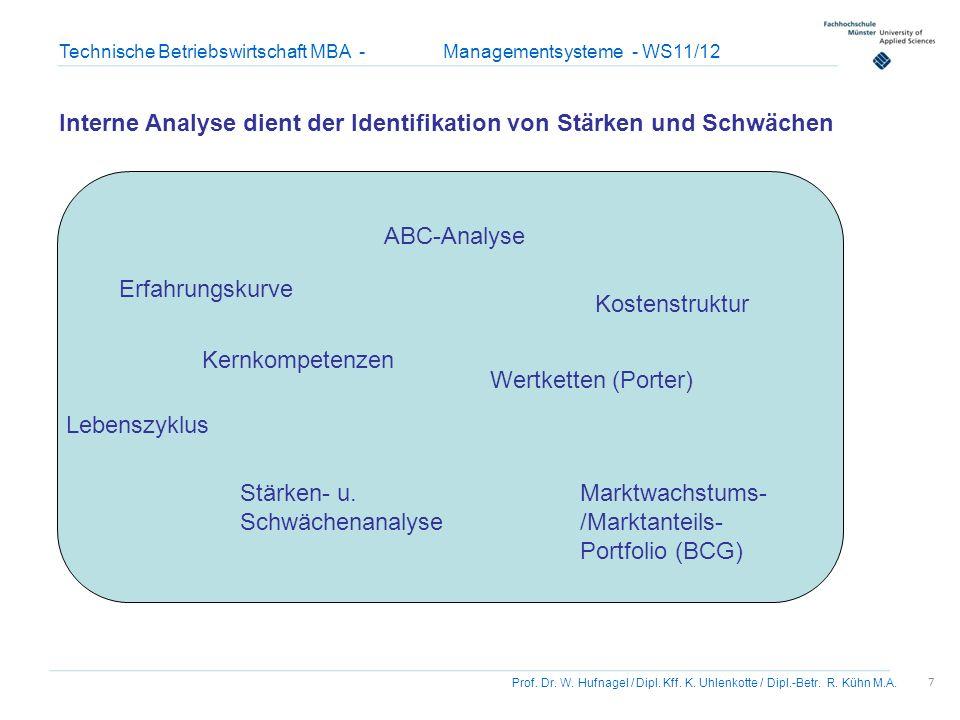 7 Prof. Dr. W. Hufnagel / Dipl. Kff. K. Uhlenkotte / Dipl.-Betr. R. Kühn M.A. Technische Betriebswirtschaft MBA - Managementsysteme - WS11/12 Interne