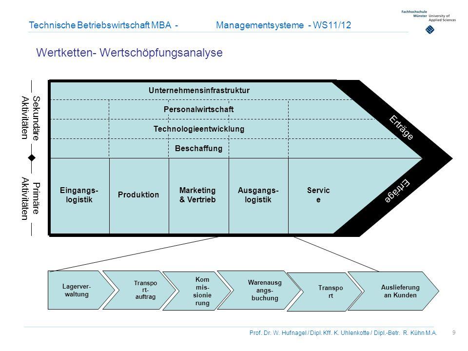 10 Prof.Dr. W. Hufnagel / Dipl. Kff. K. Uhlenkotte / Dipl.-Betr.