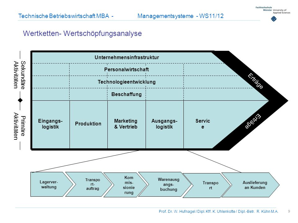 9 Prof. Dr. W. Hufnagel / Dipl. Kff. K. Uhlenkotte / Dipl.-Betr. R. Kühn M.A. Technische Betriebswirtschaft MBA - Managementsysteme - WS11/12 Marketin