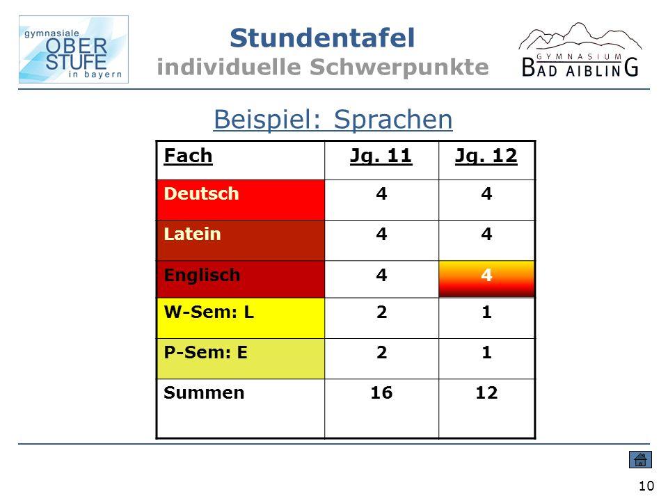 Stundentafel individuelle Schwerpunkte 10 Beispiel: Sprachen FachJg. 11Jg. 12 Deutsch44 Latein44 Englisch44 W-Sem: L21 P-Sem: E21 Summen1612