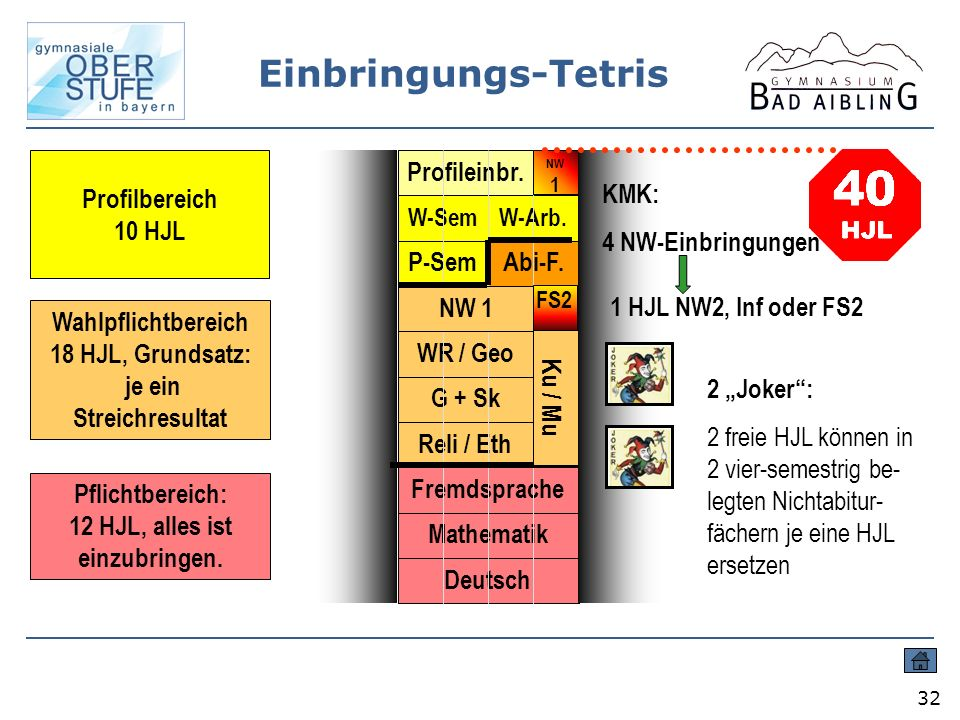 Einbringungs-Tetris 32 Pflichtbereich: 12 HJL, alles ist einzubringen. Wahlpflichtbereich 18 HJL, Grundsatz: je ein Streichresultat Profilbereich 10 H