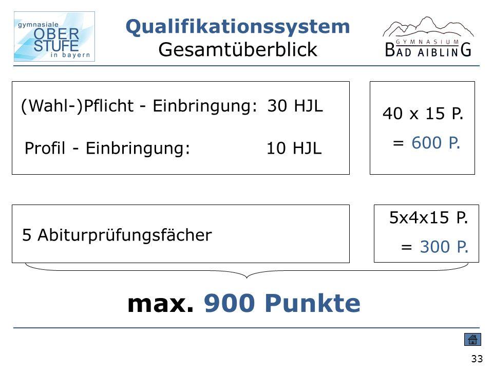 Qualifikationssystem Gesamtüberblick 33 (Wahl-)Pflicht - Einbringung: 30 HJL Profil - Einbringung: 10 HJL 5 Abiturprüfungsfächer 40 x 15 P. = 600 P. 5