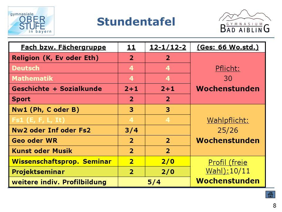 Stundentafel 8 Fach bzw. Fächergruppe1112-1/12-2(Ges: 66 Wo.std.) Religion (K, Ev oder Eth)22 Pflicht: 30 Wochenstunden Deutsch44 Mathematik44 Geschic