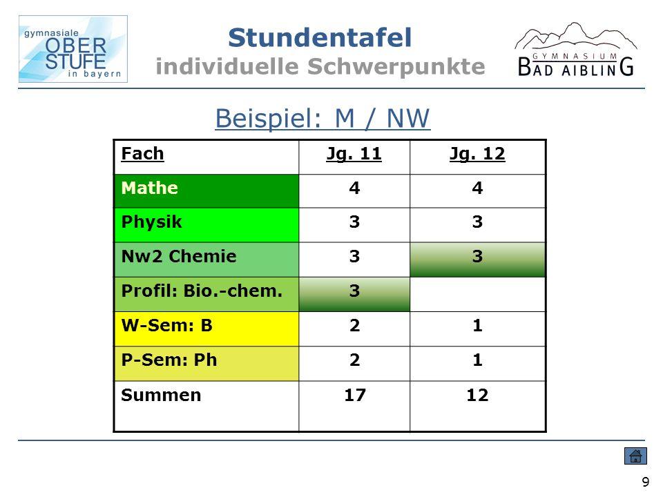 Stundentafel individuelle Schwerpunkte 9 Beispiel: M / NW FachJg. 11Jg. 12 Mathe44 Physik33 Nw2 Chemie33 Profil: Bio.-chem.3 W-Sem: B21 P-Sem: Ph21 Su