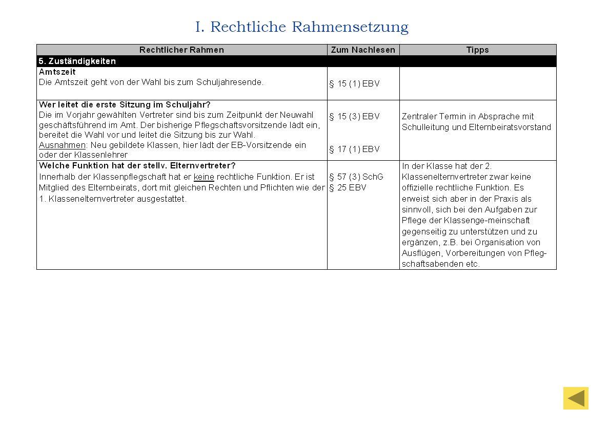 I.5 I. Rechtliche Rahmensetzung