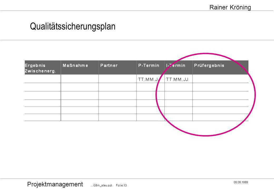 Projektmanagement …\08rk_steu.ppt Folie:13 05.05.1999 Rainer Kröning Qualitätssicherungsplan