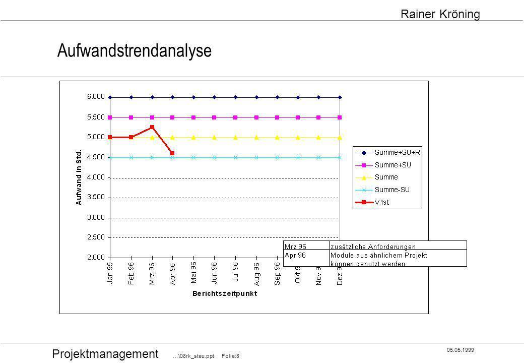 Projektmanagement …\08rk_steu.ppt Folie:39 05.05.1999 Rainer Kröning Das Projektleitungssoll Projektleitung mit Methode Entlastung von Routinetätigkeiten Weg frei für Arbeiten mit größerer Wertschöpfung Was und wie kann man ändern und verbessern?