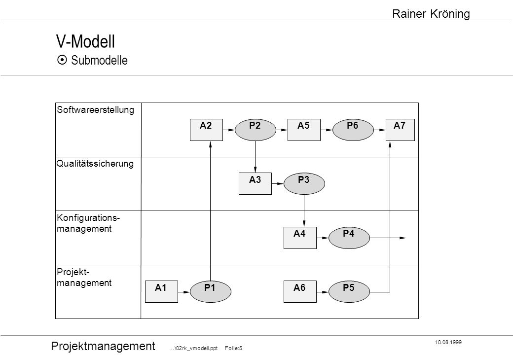Projektmanagement …\02rk_vmodell.ppt Folie:5 10.08.1999 Rainer Kröning V-Modell Submodelle Softwareerstellung P2 Projekt- management Qualitätssicherun