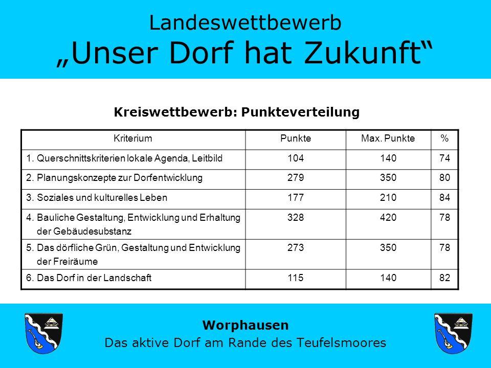 Landeswettbewerb Unser Dorf hat Zukunft Worphausen Das aktive Dorf am Rande des Teufelsmoores Kreiswettbewerb: Punkteverteilung KriteriumPunkteMax.