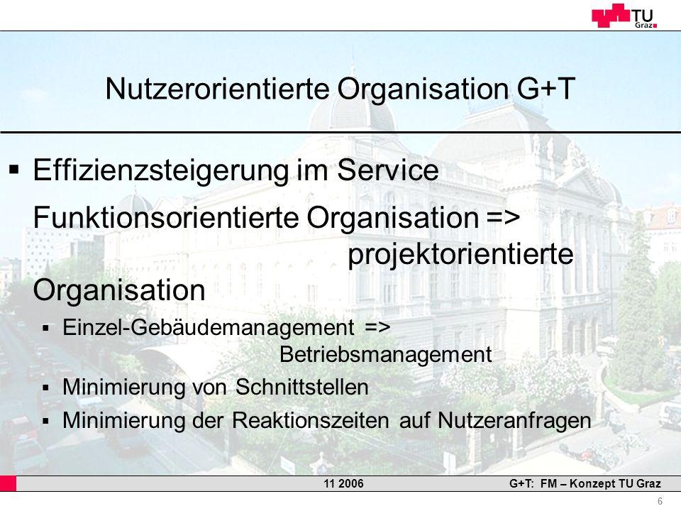 Professor Horst Cerjak, 19.12.2005 6 11 2006G+T: FM – Konzept TU Graz Nutzerorientierte Organisation G+T Effizienzsteigerung im Service Funktionsorien