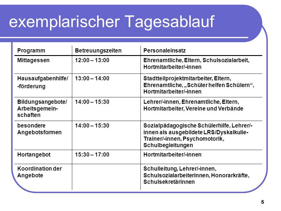 5 exemplarischer Tagesablauf ProgrammBetreuungszeitenPersonaleinsatz Mittagessen12:00 – 13:00Ehrenamtliche, Eltern, Schulsozialarbeit, Hortmitarbeiter