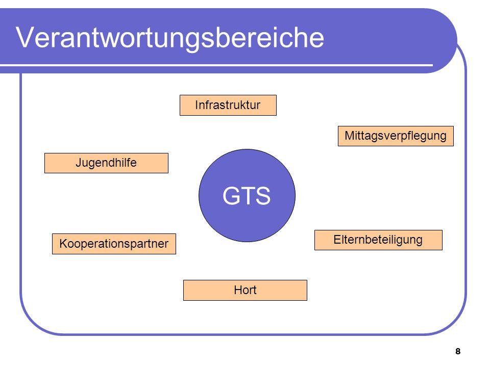 8 Verantwortungsbereiche Infrastruktur Mittagsverpflegung Kooperationspartner GTS Elternbeteiligung Hort Jugendhilfe