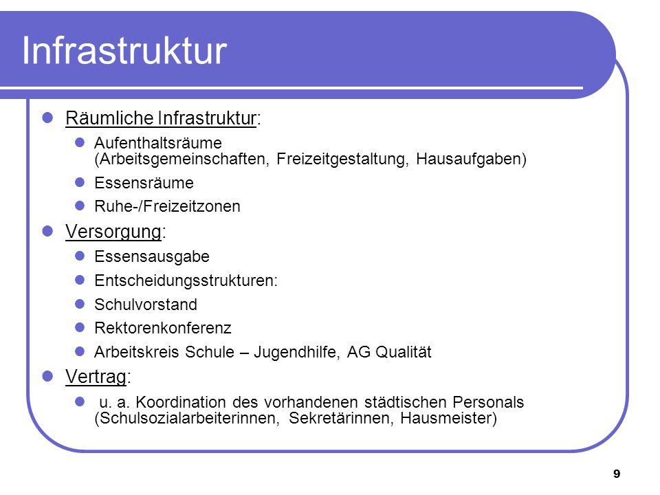 9 Infrastruktur Räumliche Infrastruktur: Aufenthaltsräume (Arbeitsgemeinschaften, Freizeitgestaltung, Hausaufgaben) Essensräume Ruhe-/Freizeitzonen Ve