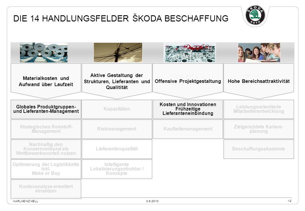 DIE 14 HANDLUNGSFELDER ŠKODA BESCHAFFUNG Kapazitäten Beschaffungsstrategie 2015 Riskmanagement Lieferantenqualität Intelligente Lokalisierungsstruktur