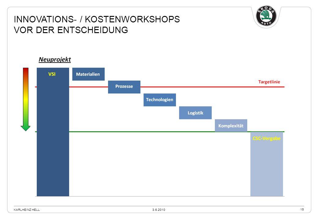 INNOVATIONS- / KOSTENWORKSHOPS VOR DER ENTSCHEIDUNG 3.6.2010KARLHEINZ HELL 15