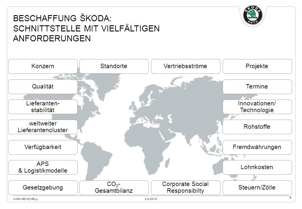 Verfügbarkeit Standorte Fremdwährungen Rohstoffe Innovationen/ Technologie weltweiter Lieferantencluster Projekte Steuern/ZölleGesetzgebung Corporate