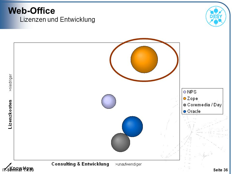 Web-Office IT-Seminar 1.4.03 Seite 36 Lizenzen und Entwicklung Know How
