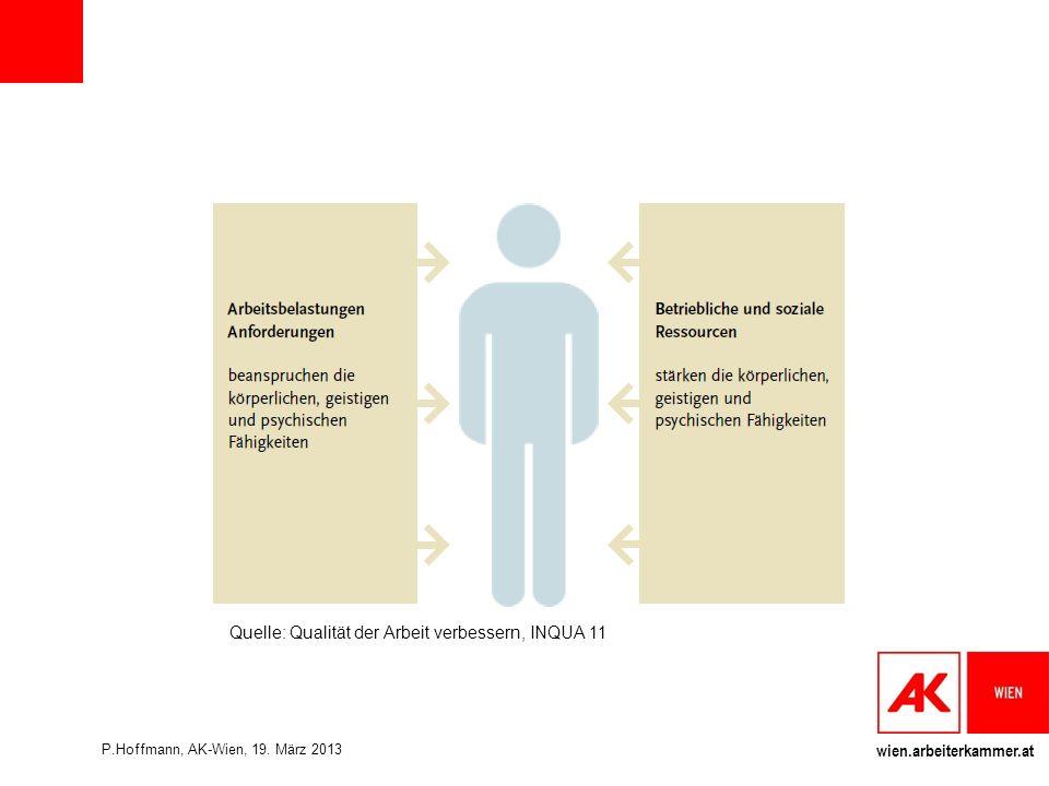 wien.arbeiterkammer.at Quelle: Qualität der Arbeit verbessern, INQUA 11 P.Hoffmann, AK-Wien, 19.