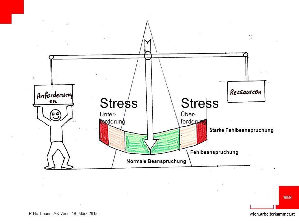 wien.arbeiterkammer.at Normale Beanspruchung Fehlbeanspruchung Starke Fehlbeanspruchung Stress Über- forderung Stress Unter- forderung P.Hoffmann, AK-Wien, 19.