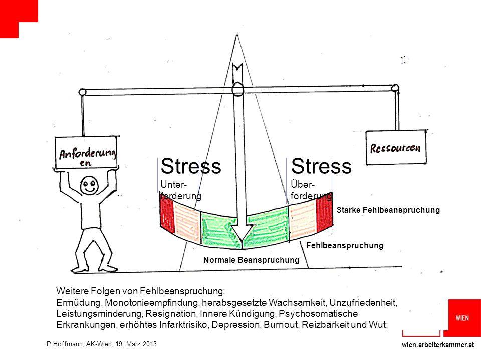 wien.arbeiterkammer.at Normale Beanspruchung Fehlbeanspruchung Starke Fehlbeanspruchung Stress Über- forderung Stress Unter- forderung Weitere Folgen von Fehlbeanspruchung: Ermüdung, Monotonieempfindung, herabsgesetzte Wachsamkeit, Unzufriedenheit, Leistungsminderung, Resignation, Innere Kündigung, Psychosomatische Erkrankungen, erhöhtes Infarktrisiko, Depression, Burnout, Reizbarkeit und Wut; P.Hoffmann, AK-Wien, 19.