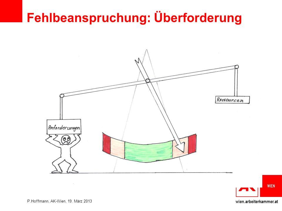 wien.arbeiterkammer.at Fehlbeanspruchung: Überforderung P.Hoffmann, AK-Wien, 19. März 2013