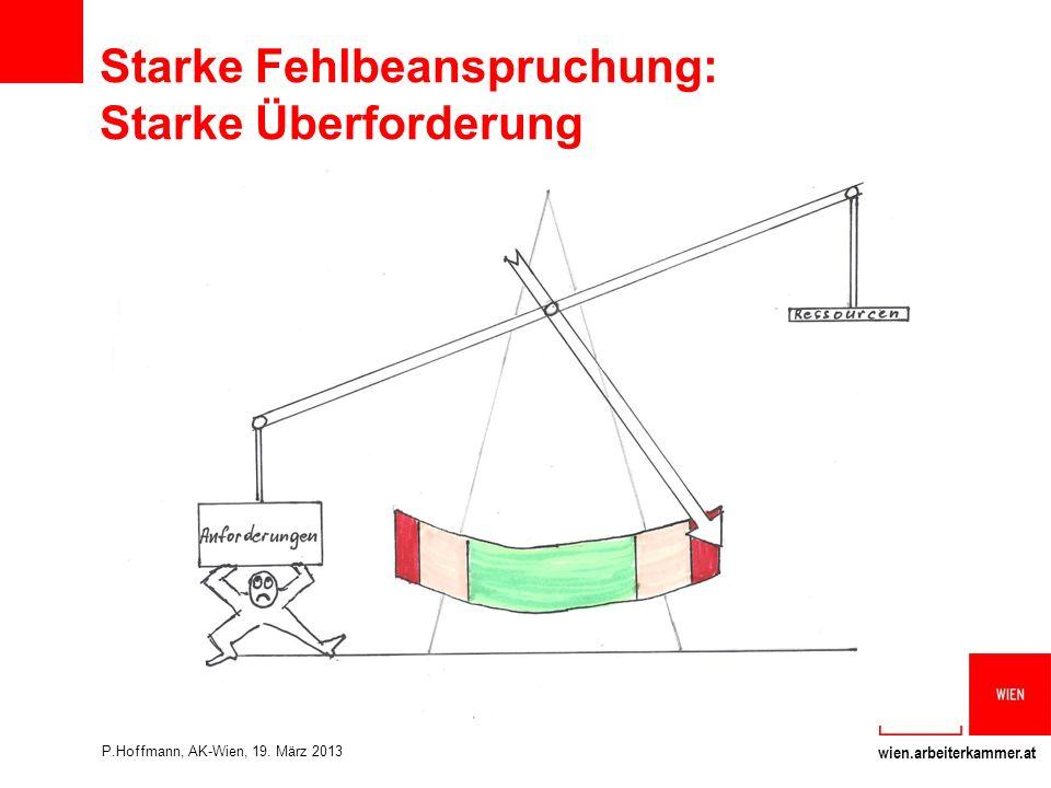 wien.arbeiterkammer.at Starke Fehlbeanspruchung: Starke Überforderung P.Hoffmann, AK-Wien, 19.
