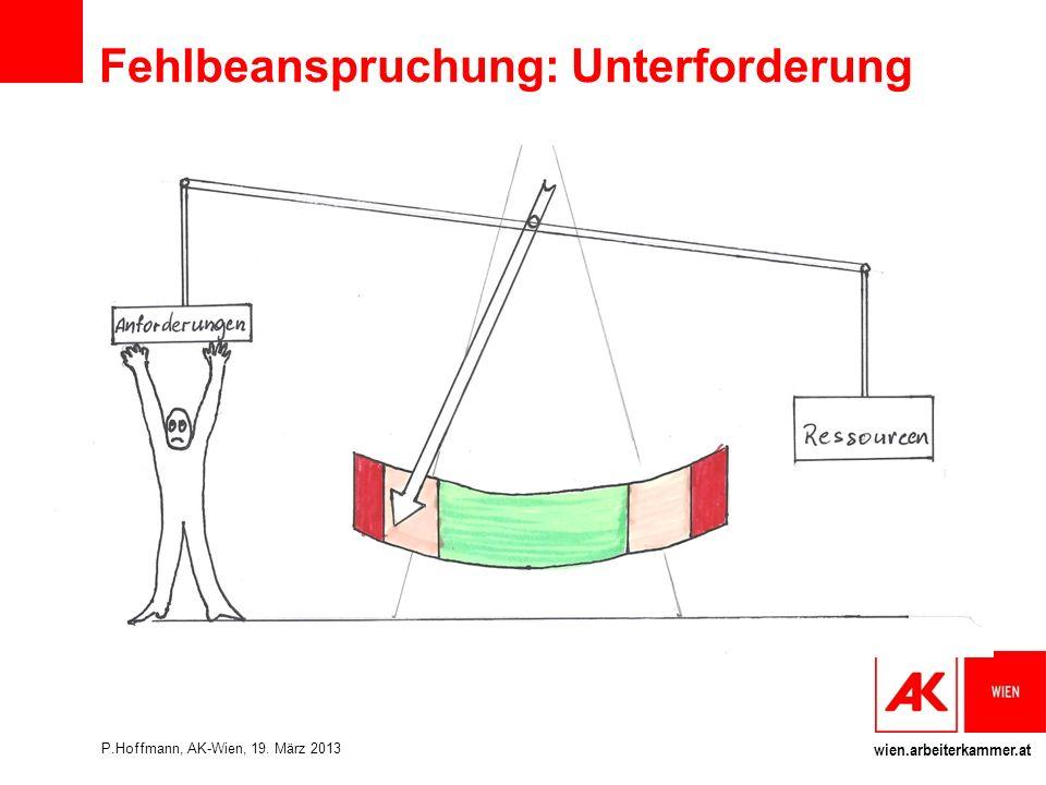 wien.arbeiterkammer.at Fehlbeanspruchung: Unterforderung P.Hoffmann, AK-Wien, 19. März 2013