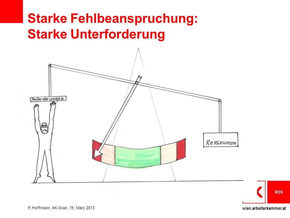wien.arbeiterkammer.at Starke Fehlbeanspruchung: Starke Unterforderung P.Hoffmann, AK-Wien, 19.