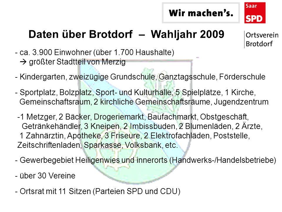 Daten über Brotdorf – Wahljahr 2009 -1 Metzger, 2 Bäcker, Drogeriemarkt, Baufachmarkt, Obstgeschäft, Getränkehändler, 3 Kneipen, 2 Imbissbuden, 2 Blum