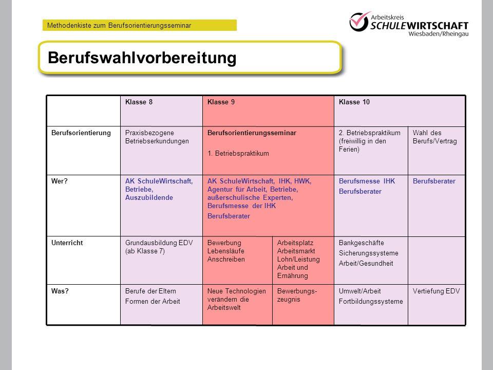 Methodenkiste zum Berufsorientierungsseminar Berufswahlvorbereitung Vertiefung EDVUmwelt/Arbeit Fortbildungssysteme Bewerbungs- zeugnis Neue Technolog