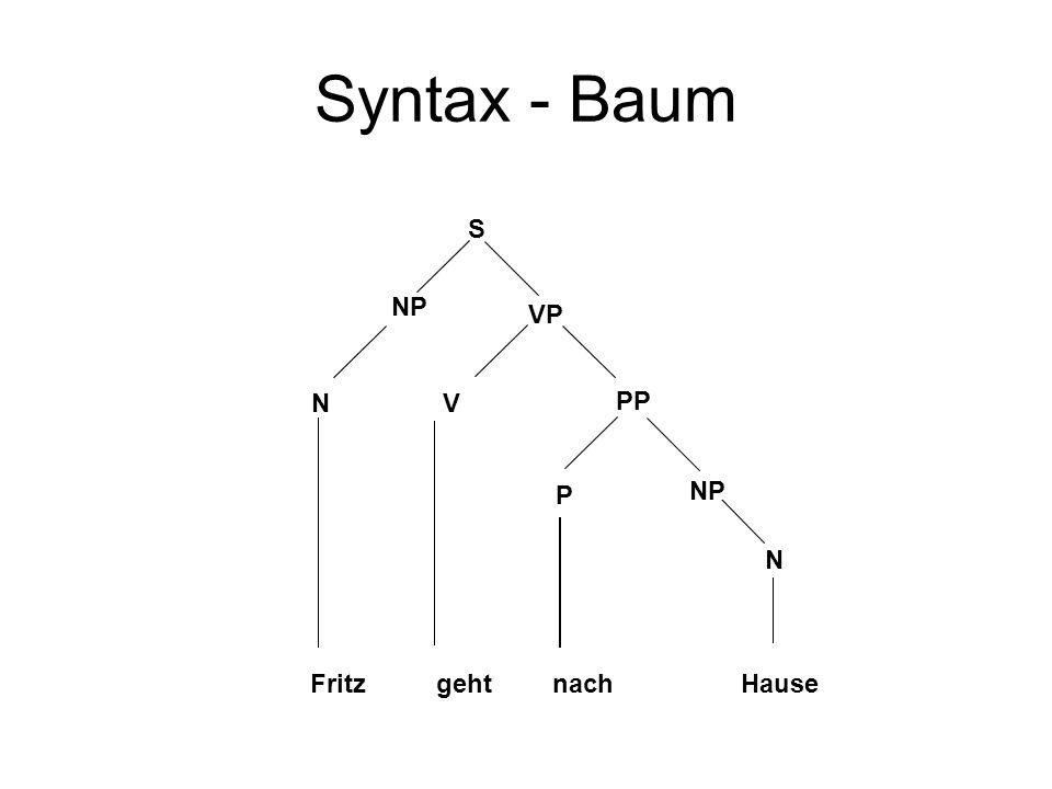Syntax - Baum S NP VP NV PP NP N P FritzgehtnachHause