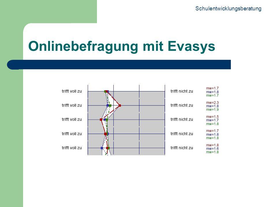 Schulentwicklungsberatung 19 Onlinebefragung mit Evasys