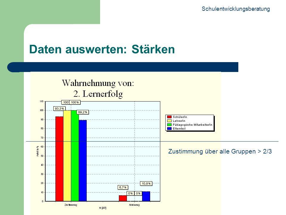 Schulentwicklungsberatung 21 Daten auswerten: Stärken Zustimmung über alle Gruppen > 2/3