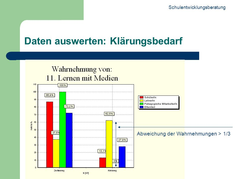 Schulentwicklungsberatung 22 Daten auswerten: Klärungsbedarf Abweichung der Wahrnehmungen > 1/3