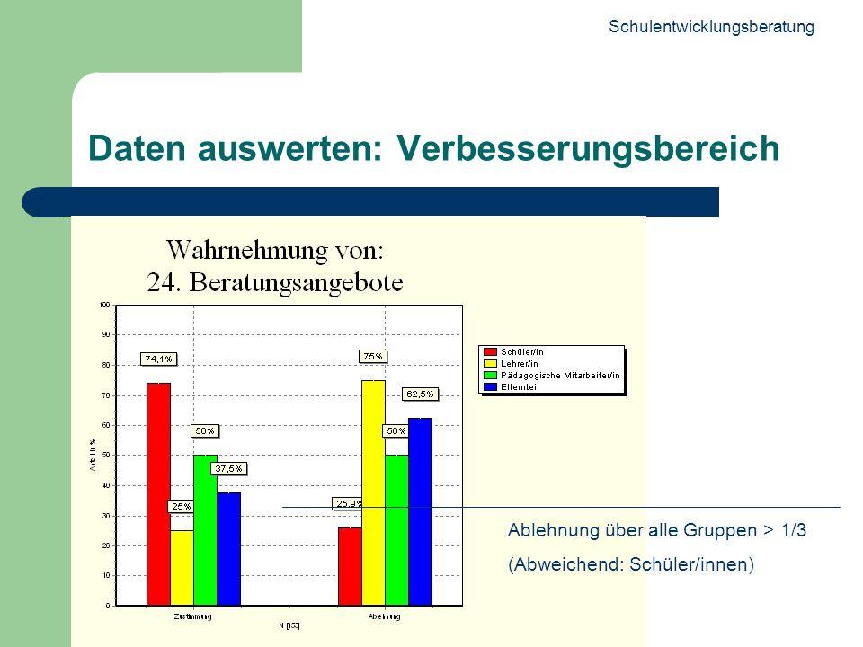 Schulentwicklungsberatung 23 Daten auswerten: Verbesserungsbereich Ablehnung über alle Gruppen > 1/3 (Abweichend: Schüler/innen)