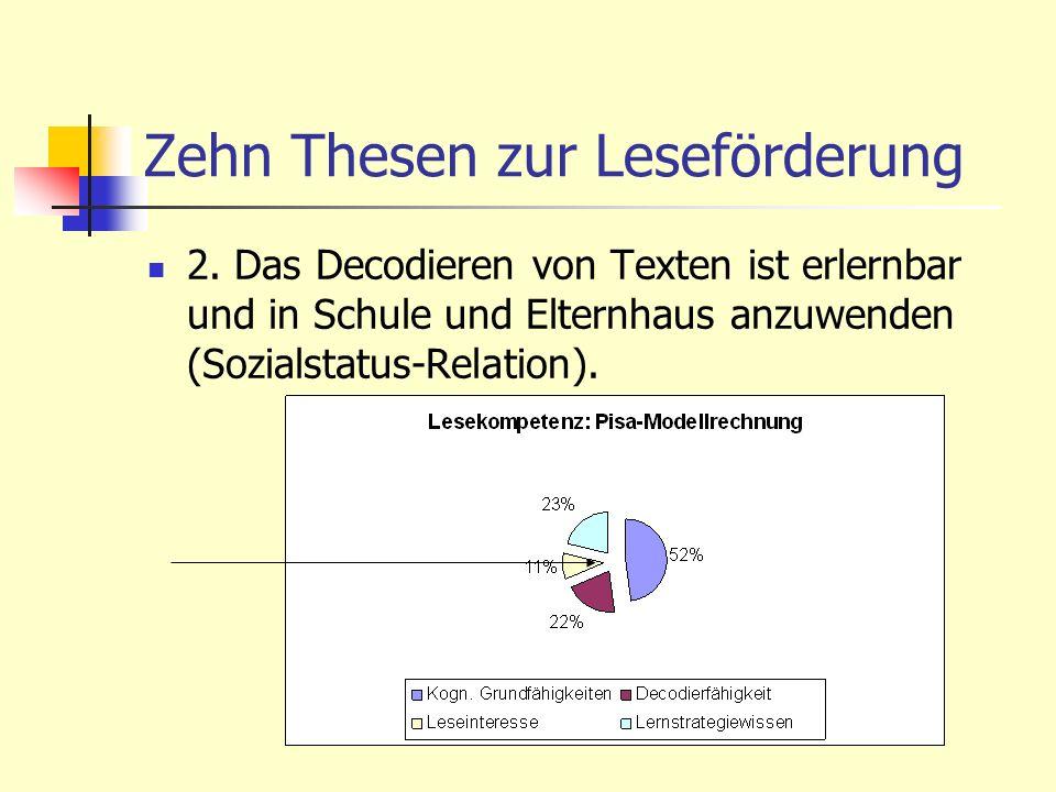 Zehn Thesen zur Leseförderung 2. Das Decodieren von Texten ist erlernbar und in Schule und Elternhaus anzuwenden (Sozialstatus-Relation).